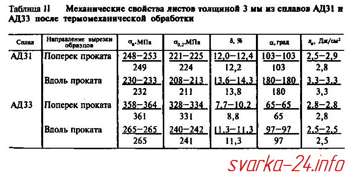 Сварка  авиалей (сплавы  А33, АД33, АД35, АВ– система Al-Mg-Si), свариваемость АД31 АД33 АД35, сварка киев, сварка авиалей