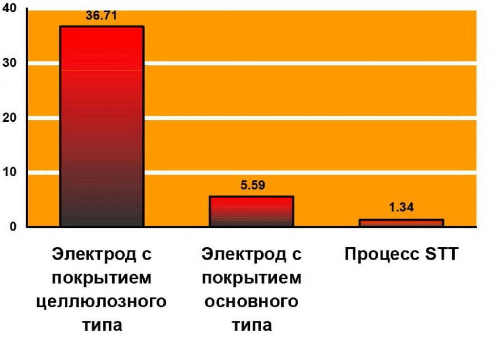 stt, диффузия, водород, сравнение