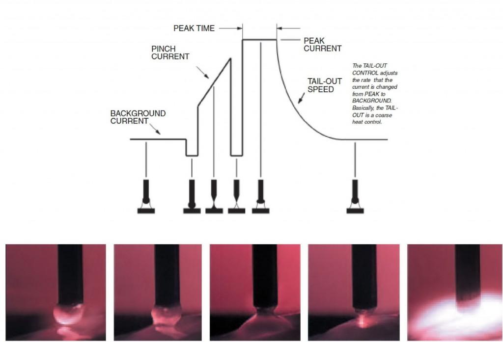 этапы переноса металла стт