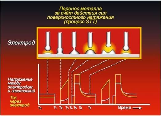 STT,STT-процесс, перенос металла, СТТ, перенос металла, поверхностное натяжение, сварка, инновации в сварке, новые технологии в сварке