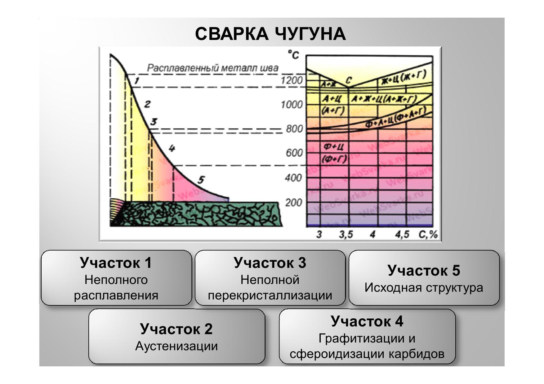 Сварка чугуна инвертором: основные методы 83
